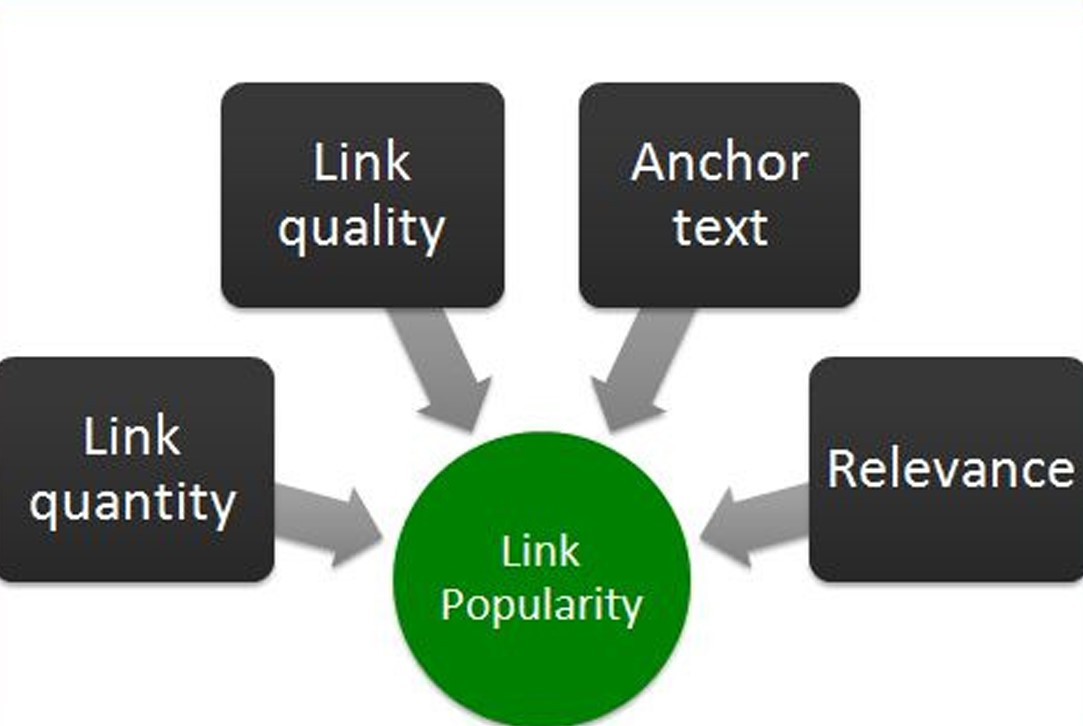 To make you links higher quality you need to have good anchor texts that make customers want to click on your link